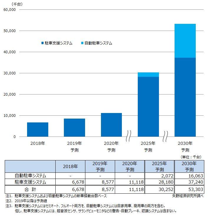 駐車支援/自動駐車システムの世界新車搭載台数予測