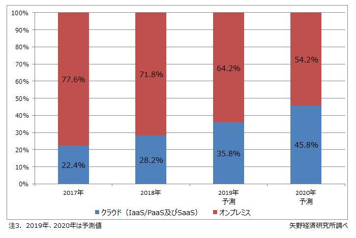 ERPパッケージのクラウド比率の推移・予測