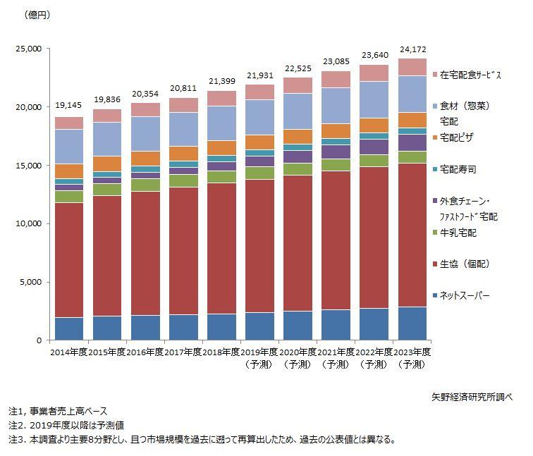 食品宅配市場規模推移(主要8分野合計値)