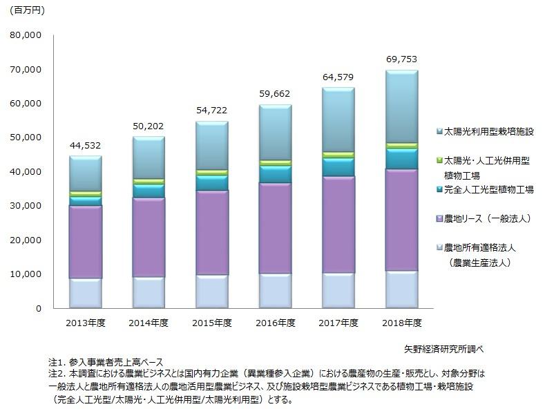 国内有力企業(異業種参入企業)の農業ビジネス市場規模推移