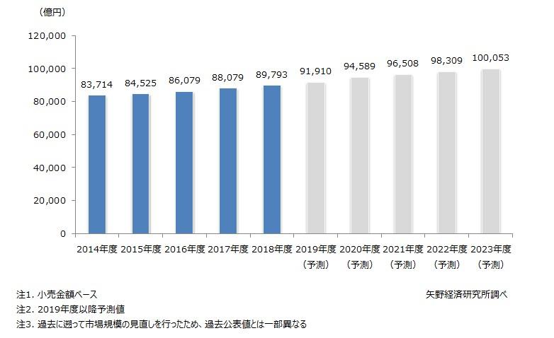 惣菜(中食)市場規模推移