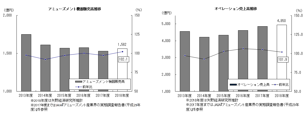 アミューズメント機器&施設関連企業の市場規模 推移