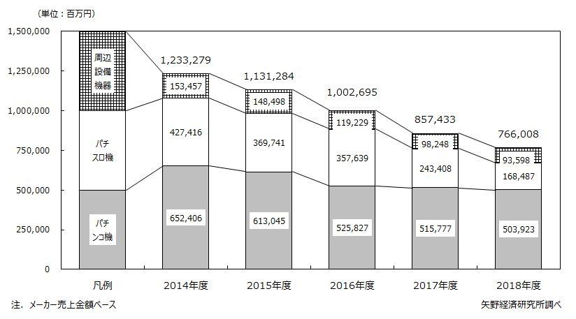 パチンコ関連機器市場規模推移