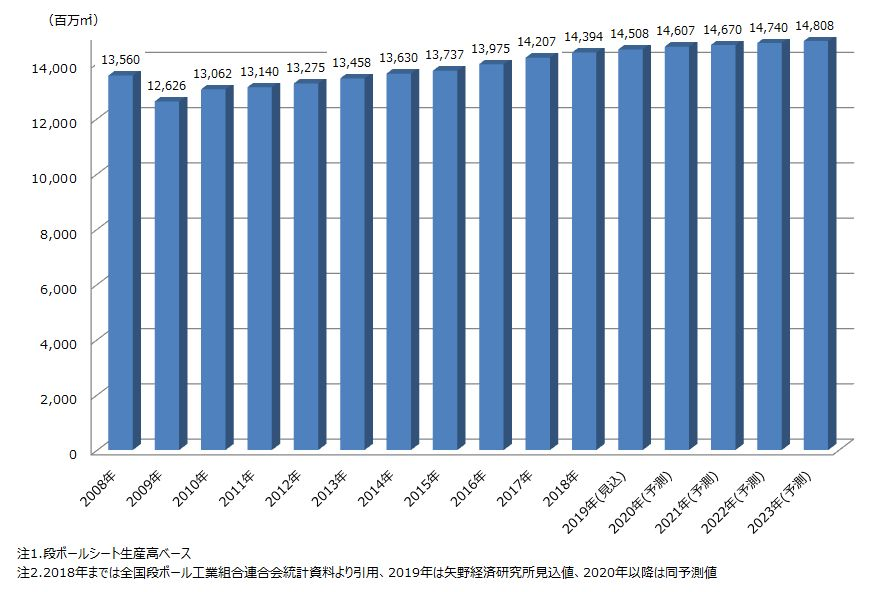 国内段ボール生産量推移と予測