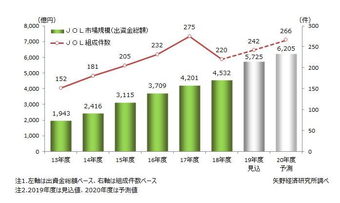 図表1.JOLの市場規模(出資金総額)・組成件数推移