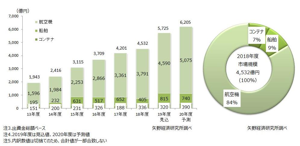 図表2.JOL商品分野別の市場規模推移      図表3.2018年度JOL商品分野別構成比