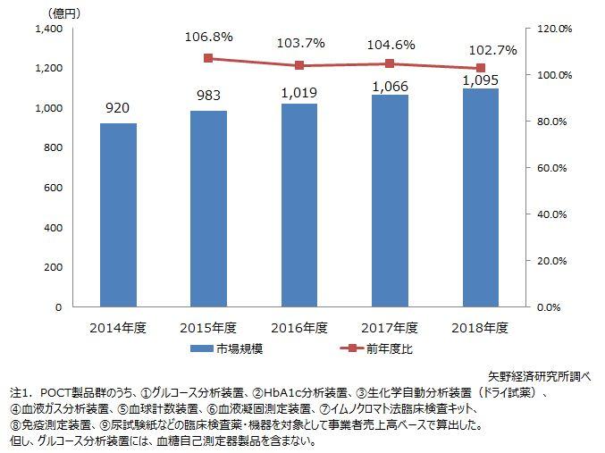 国内POCT市場規模推移・予測
