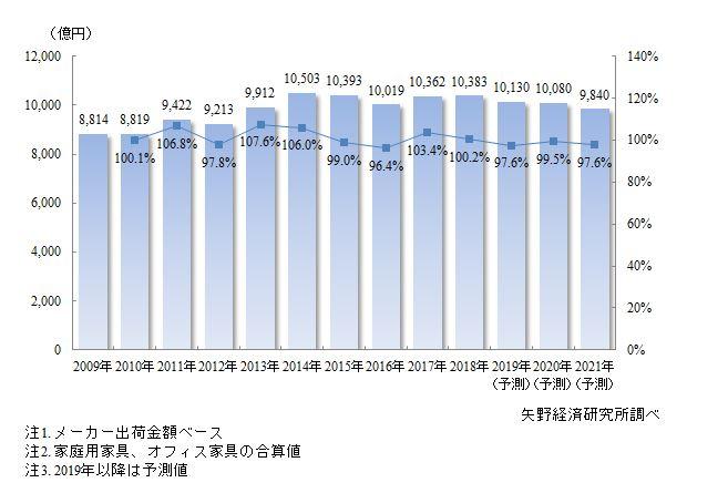 家庭用・オフィス用家具市場規模