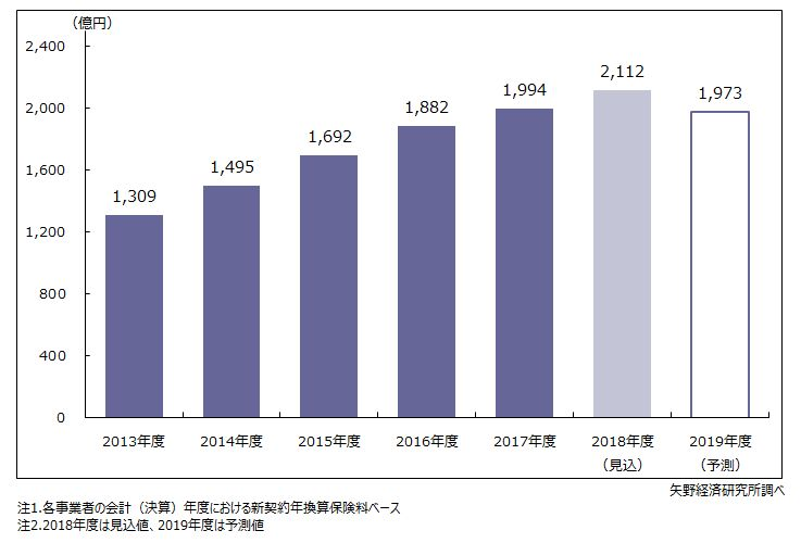 来店型保険ショップの新契約年換算保険料(市場規模)推移