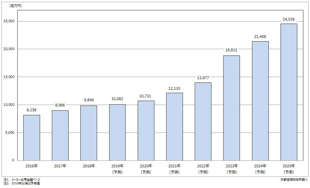 ワイドバンドギャップ半導体単結晶世界市場規模推移・予測