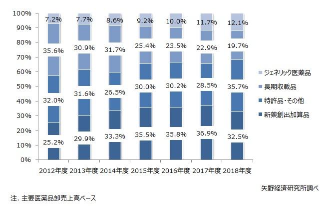 主要医薬品卸企業売上高に占めるカテゴリー別構成比推移
