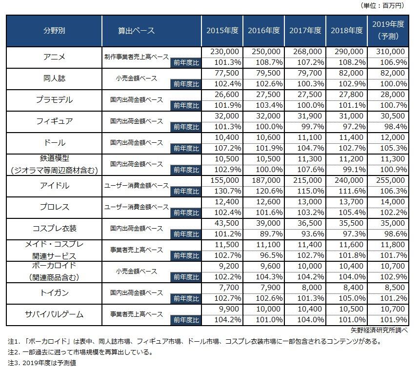 表1. 「オタク」主要分野別市場規模推移