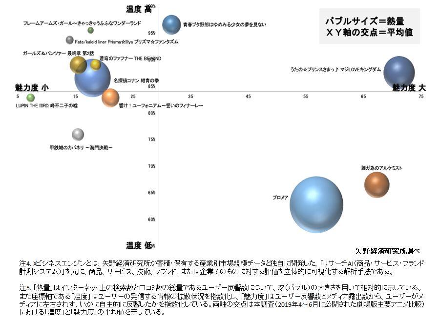 図2. 劇場版主要アニメ比較(2019年4~6月期における劇場公開)
