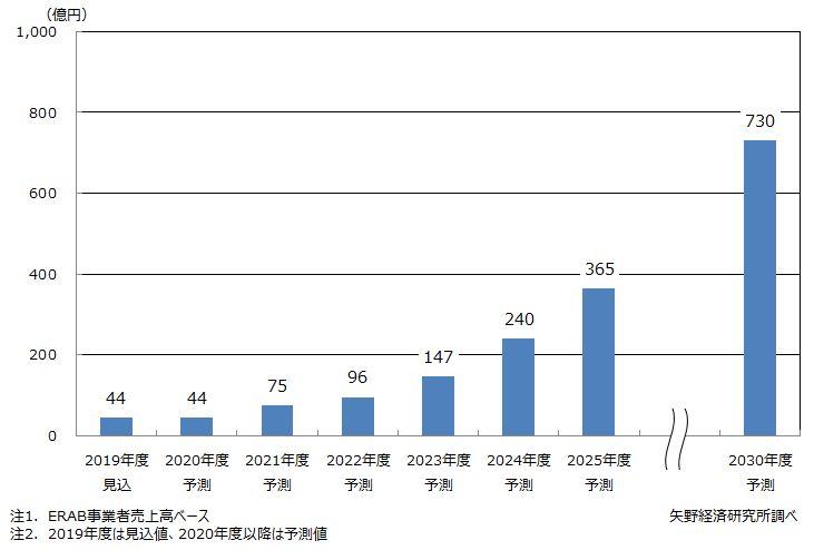 エネルギーリソースアグリゲーションビジネス(ERAB)市場規模の予測