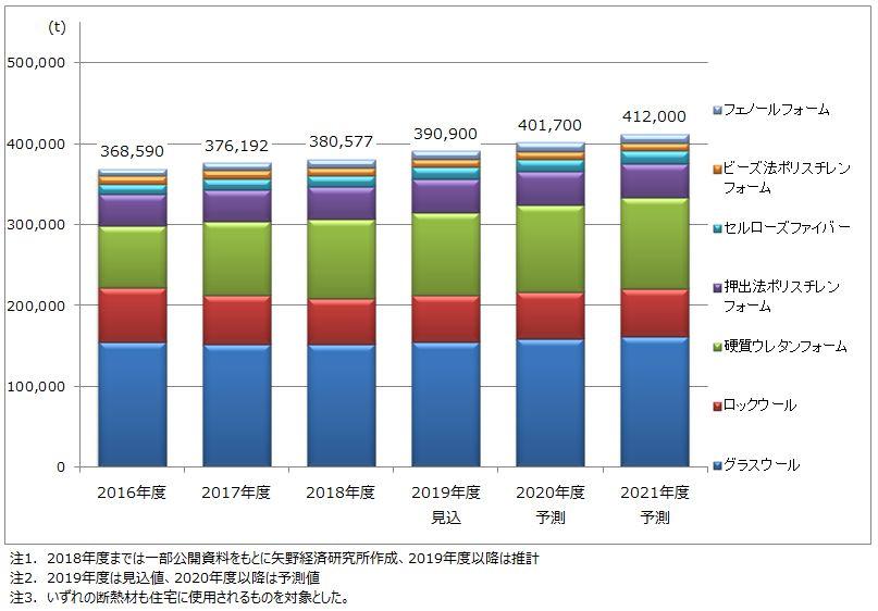 住宅用断熱材(7分野)市場規模(数量)推移・予測