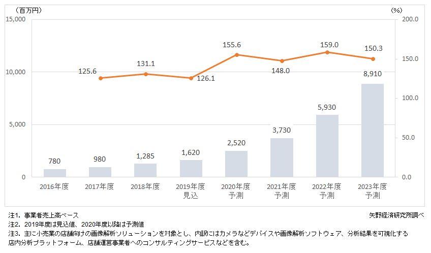 店舗向け画像解析ソリューション市場規模推移・予測