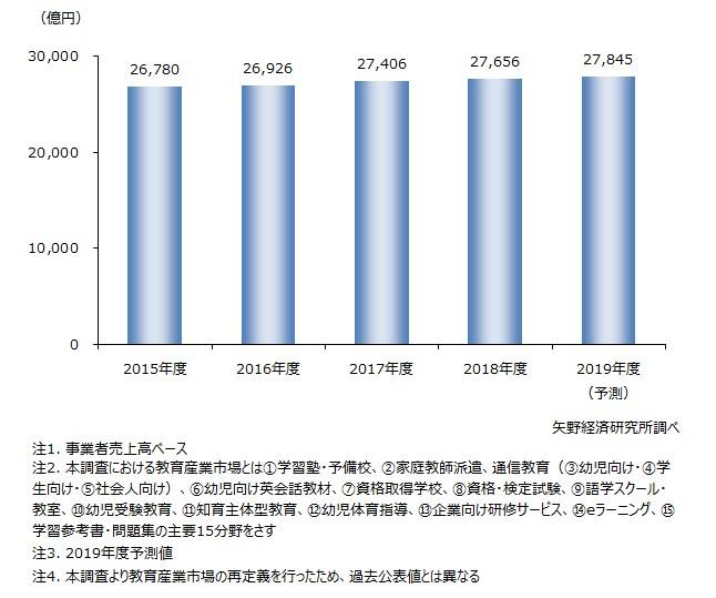 教育産業全体市場規模推移(主要15分野計)