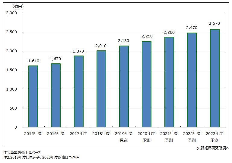 国内M2M市場規模推移・予測