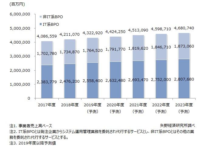 国内BPO市場規模推移予測