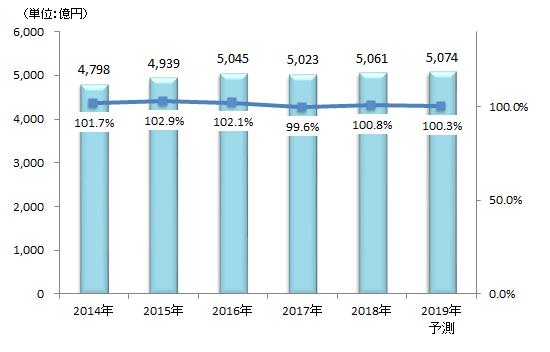 図1.国内アイウエア小売市場推移