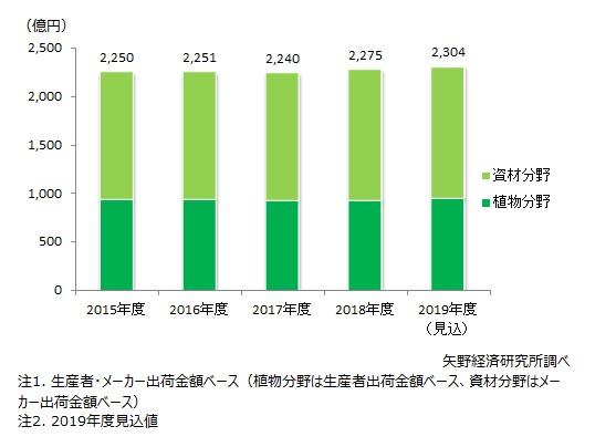 ガーデニング・家庭菜園の市場規模推移