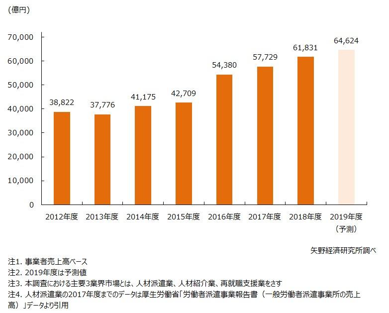 人材関連ビジネス主要3業界市場規模推移