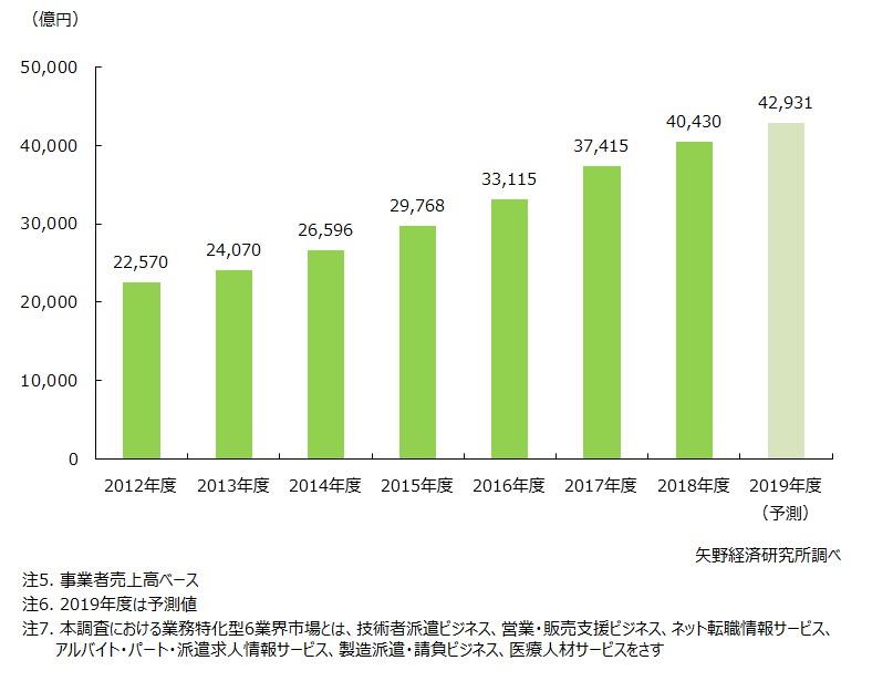 人材関連ビジネス業務特化型6業界市場規模推移
