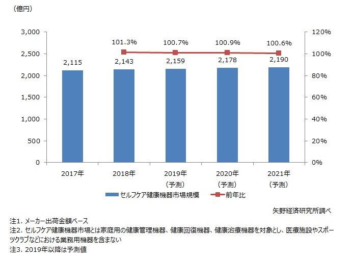 セルフケア健康機器市場規模推移
