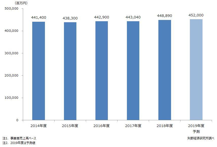 ヘアケア市場規模推移・予測