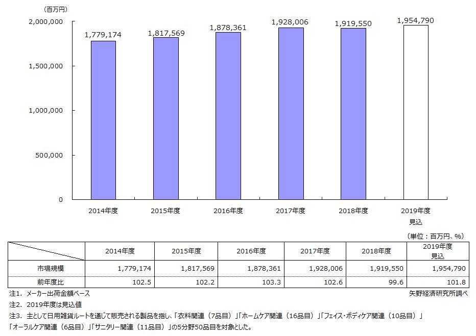 トイレタリー用品市場規模推移・予測