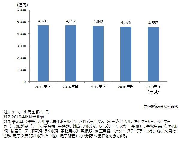 国内文具・事務用品市場規模推移