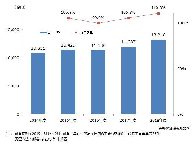 空調衛生設備工事事業者75社の設備工事売上高推移