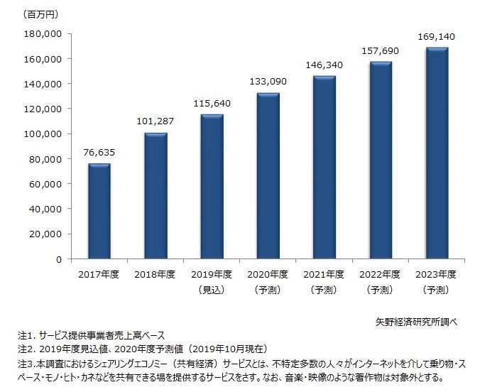 シェアリングエコノミー(共有経済)サービス市場規模推移・予測