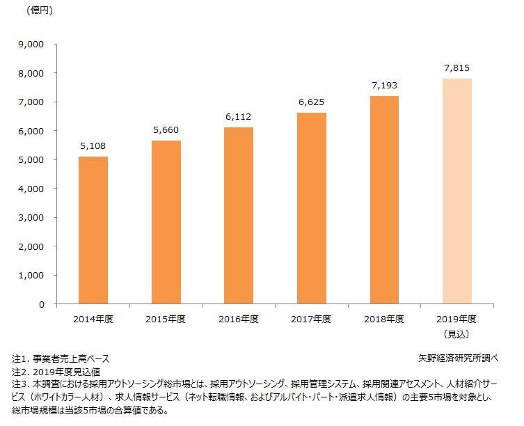 採用アウトソーシング(RPO)総市場規模推移(主要5市場計)