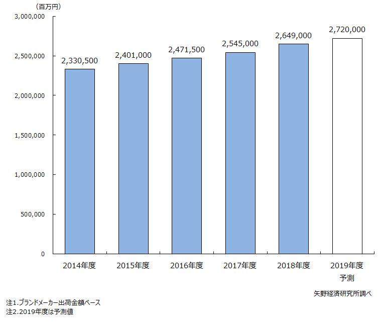 国内の化粧品市場規模推移と予測