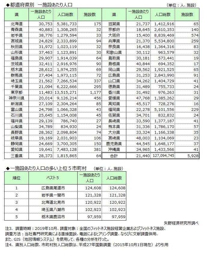 都道府県別の一施設あたり人口、一施設あたりの人口が多い上位5市町村