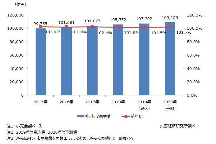 図1. ギフト市場規模推移と予測