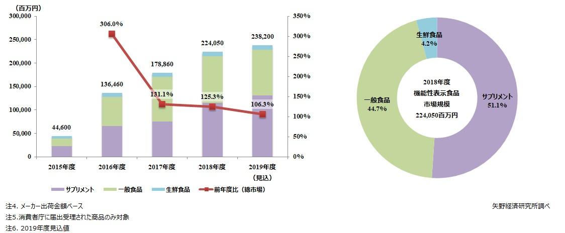 機能性表示食品の市場規模推移と食品種類別構成比(2018年度)