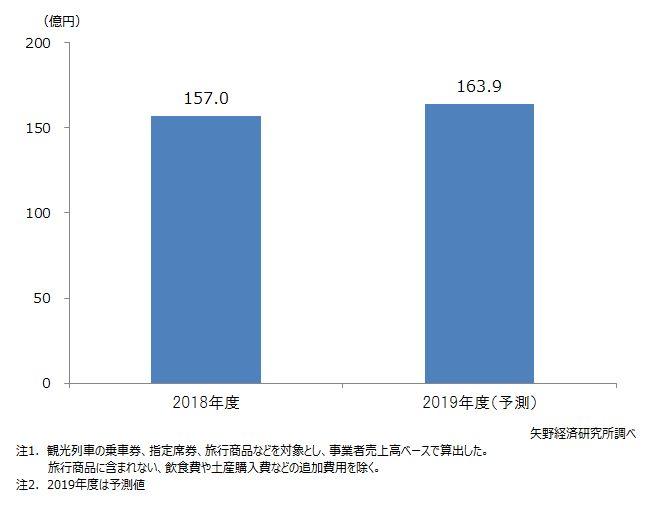観光列車の市場規模