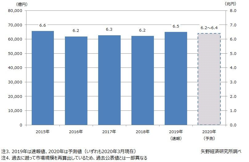 住宅リフォーム市場の短期予測