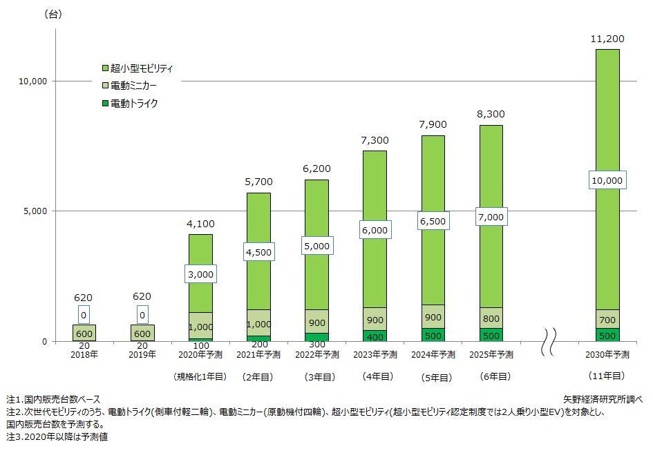 次世代モビリティの国内販売台数予測
