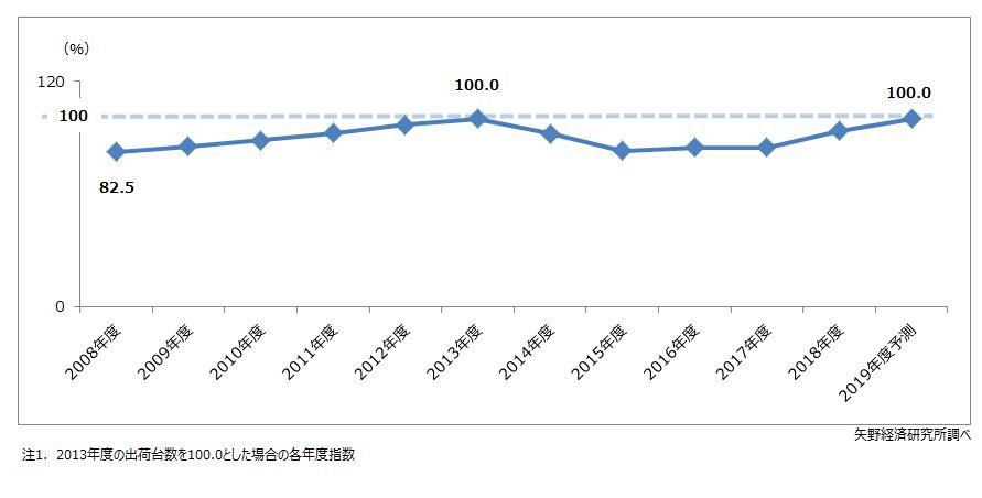2013年度の出荷台数を100とした場合の指数推移(全身麻酔器、ベンチレータ、電気メス、手術用顕微鏡、Operation Roomで使用されるHigh end 製品のみ)