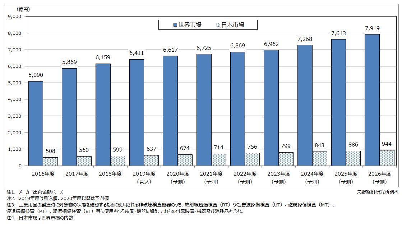 ものづくり向け非破壊検査機器市場推移・予測(世界・日本市場)