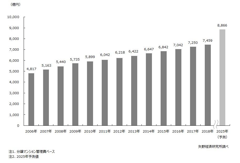 マンション管理費市場規模推移・予測