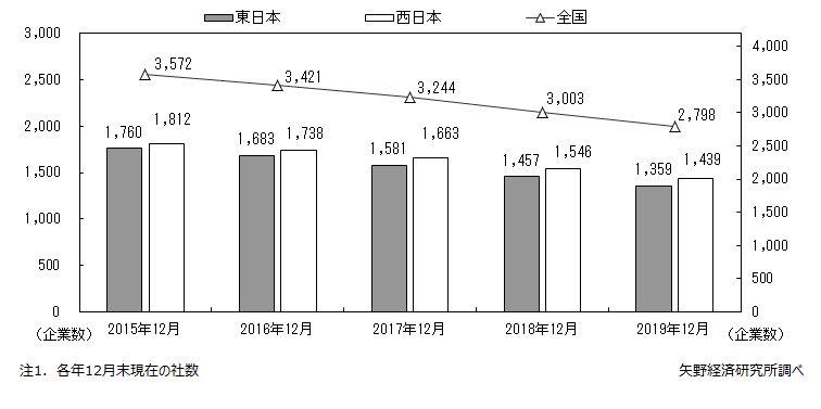 パチンコ経営企業数の推移