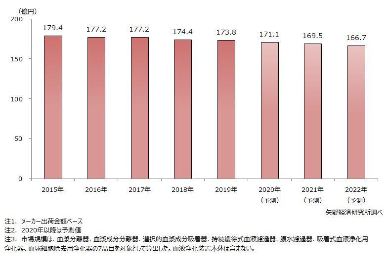 国内のアフェレシス(7品目)市場規模推移・予測