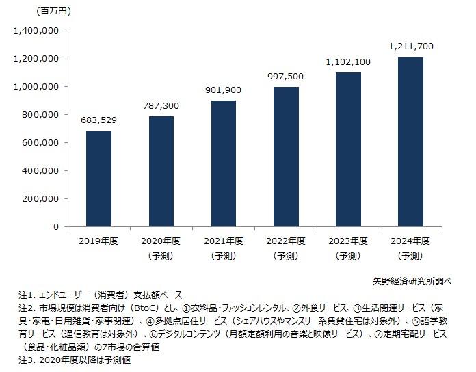 サブスクリプションサービス国内市場規模推移(7市場計)