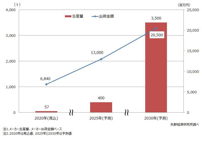 CNF世界市場規模予測