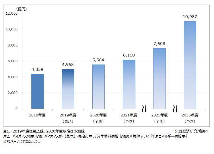 バイオマスエネルギー市場推移・予測