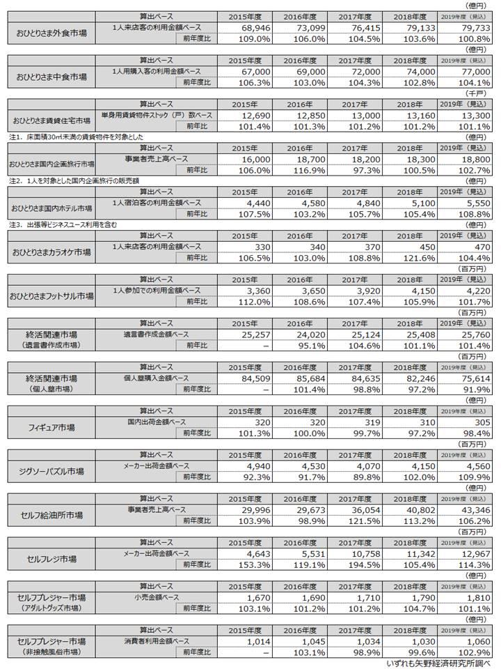表1.おひとりさま市場(13市場15分野)市場規模推移